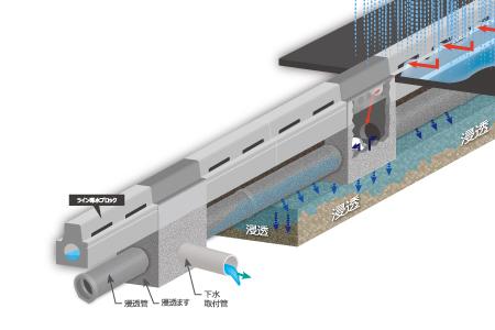 路面冠水抑制システム(都市部用)