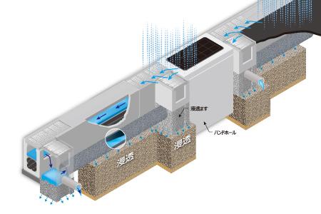 路面冠水抑制システム(生活道路用)
