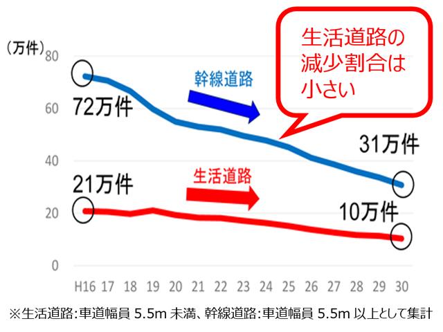 道路種別の交通事故件数の推移グラフ