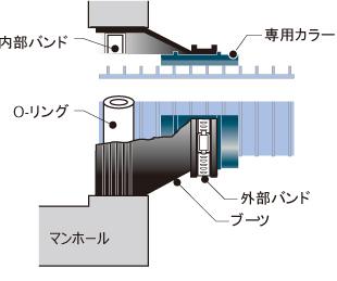 リブ管を使用するときイメージ001