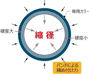 リブ管を使用するときイメージ002
