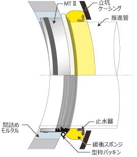 推進管用MTⅡシリーズ構造イメージ