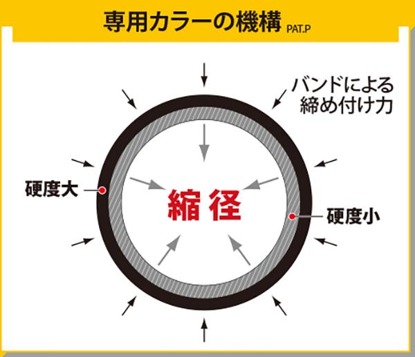 リブ管用RPC2構造イメージ
