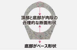 合理的な断面形状