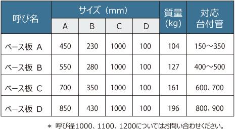 台付管ベース板 表