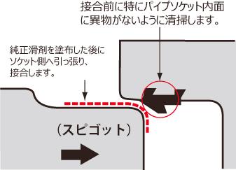 接合方法の詳細イメージ01