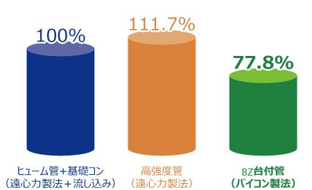 セメント使用に係るCO2排出量比較(呼び径600)