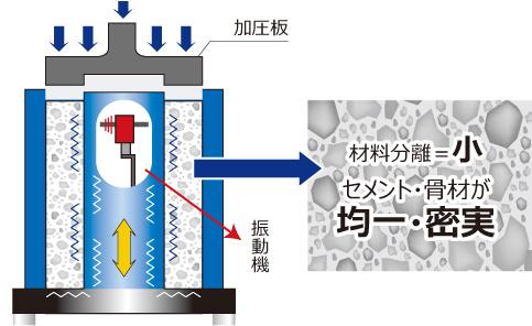 バイコン製法 イメージ