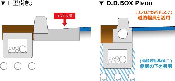 D.D.BOX Pleon構造イメージ02