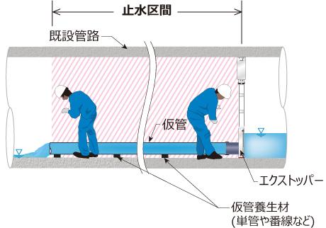 下水道管路内での水替え工法として