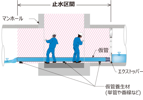 マンホールの水替え工法として