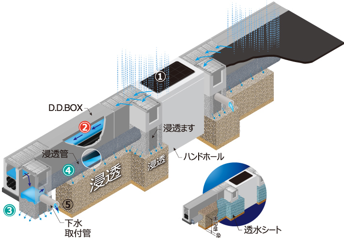 路面冠水抑制システム(生活道路用)の構造