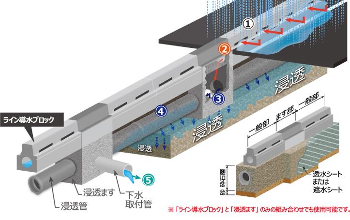 路面冠水抑制システム(都市部用)の構造