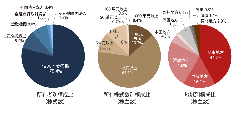 株主分布状況