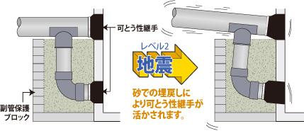 副管保護ブロックを使用の場合