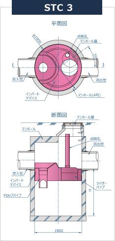 STC3・5・7