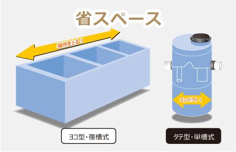 縦型構造なので、小さなスペースで設置可能!