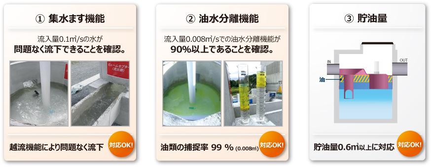 集水ます機能、油水分離機能、貯油量