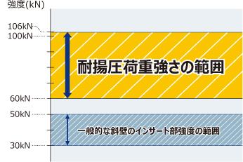 「圧力解放耐揚圧ふた」とインサート引抜強度の関係の表