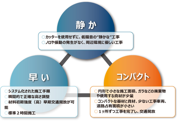 LB工法特徴とメリットイメージ01
