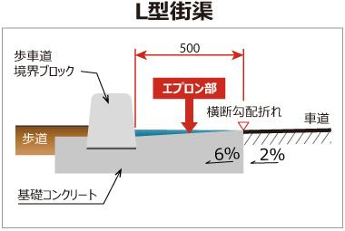 ライン導水ブロック-F型 構造 L型街渠