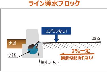ライン導水ブロック-F型 構造 ライン導水ブロック