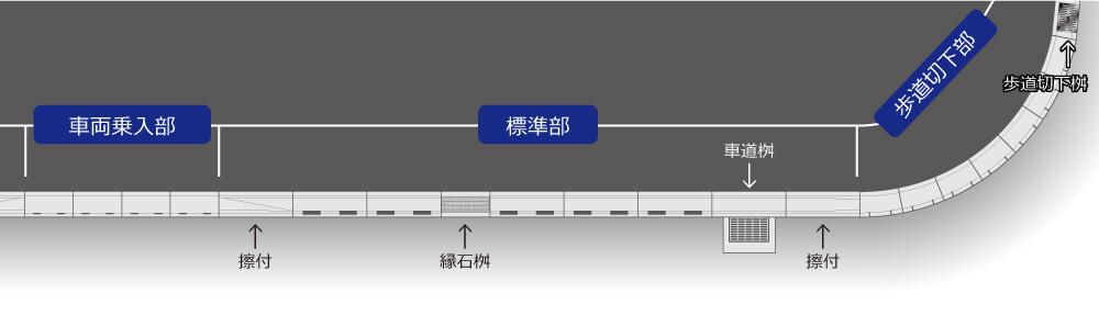 ライン導水ブロック-F型 製品ラインナップ