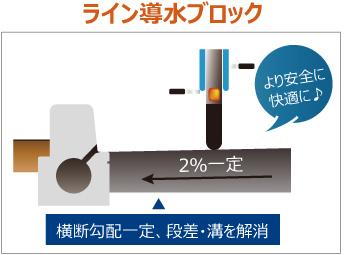 平坦性の確保、段差・溝の解消 ライン導水ブロック