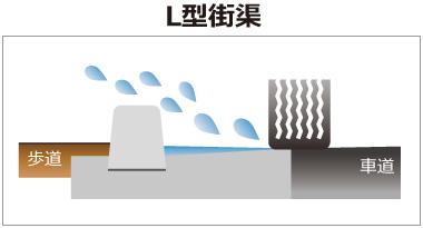 水溜りがなくなることで、水ハネを抑制します。L型街