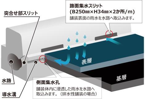 集水方法イメージ