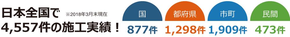 日本全国で 4,557件の施工実績!