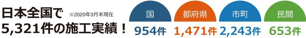 日本全国で 5,321件の施工実績!