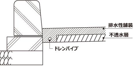 レーンパイプの欠点イメージ01