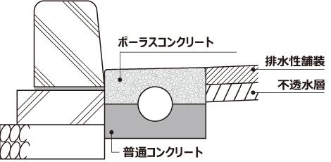 ライン導水ブロック-G型の利点イメージ01
