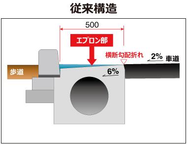 ライン導水ブロック-V型300 構造 従来構造