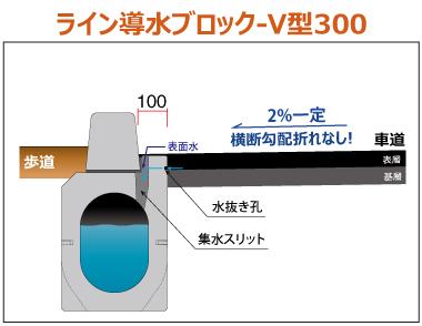ライン導水ブロック-V型300 構造 ライン導水ブロック-V型300