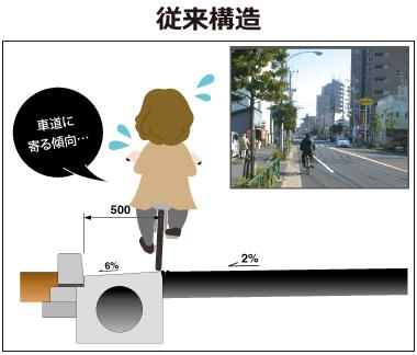 自転車走行空間を拡大し、安全な走行を実現!従来構造