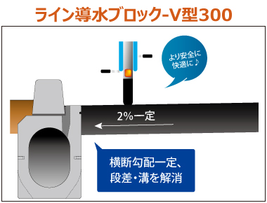 平坦性の確保、段差・溝の解消 ライン導水ブロックV型300