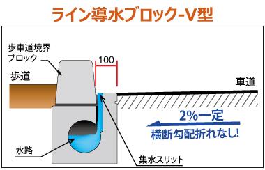 ライン導水ブロック-V型 構造 ライン導水ブロック-V型