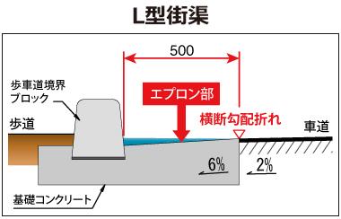 ライン導水ブロック-V型 構造 従来構造