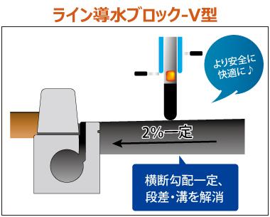 平坦性の確保、段差・溝の解消 ライン導水ブロックV型
