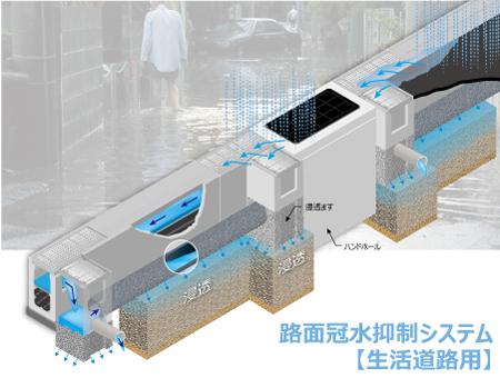 路面冠水抑制システム(生活道路用)写真