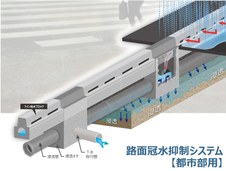路面冠水抑制システム(都市部用)写真