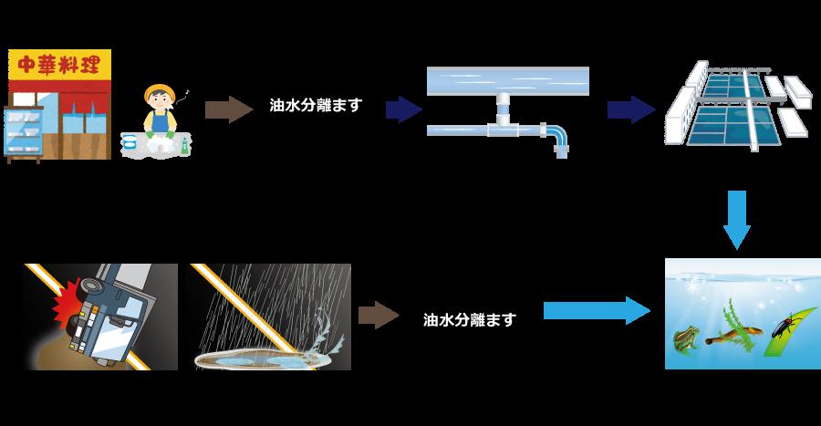 油水分離桝設置の目的