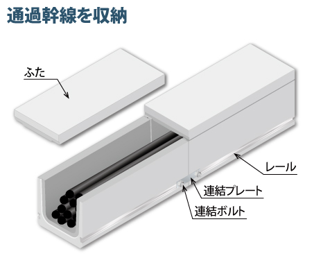 埋設型小型ボックスS.D.BOX 幹線用