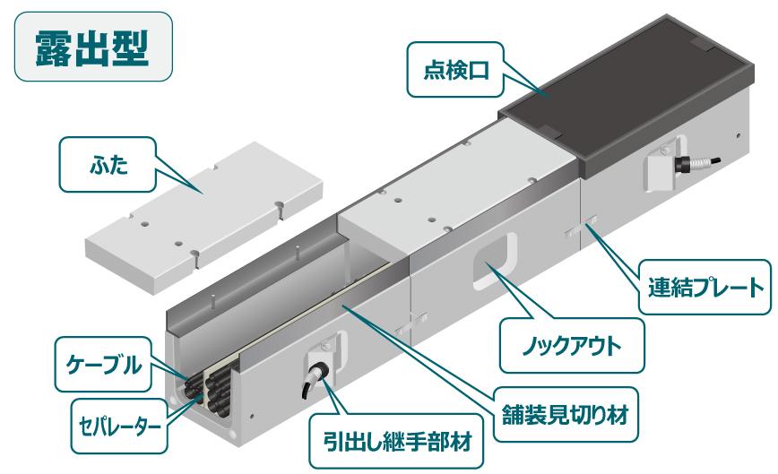 S.D.BOX 露出型 構造イメージ
