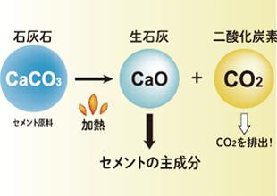 バイコン製法でCO2を効率的に削減イメージ02