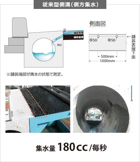 透水試験結果 従来型側溝(側方集水)