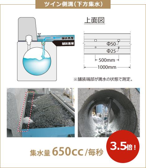 透水試験結果 ツイン側溝(下方集水)