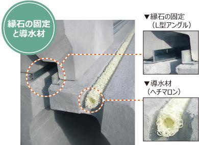 縁石の固定と導入材